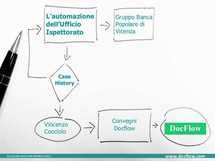 L'automazione dell'Ufficio Ispettorato Gruppo Banca Popolare di Vicenza SOLUZIONI AGILI PER IMPRESE AGILI www.docflow.com ...