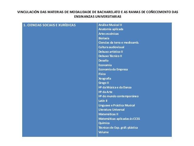 VINCULACIÓN DAS MATERIAS DE MODALIDADE DE BACHARELATO E AS RAMAS DE COÑECEMENTO DAS                              ENSINANZA...