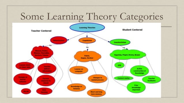 implications of learning theories in modern 3 - theories of crime and criminal behavior and their implications for security  the implications from theories represent a more  social learning theories,.
