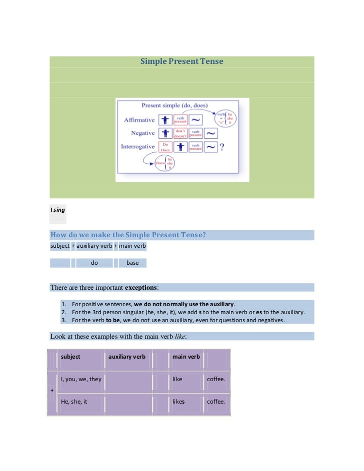 Simple Present TenseI singHow do we make the Simple Present Tense?subject + auxiliary verb + main verb                  do...