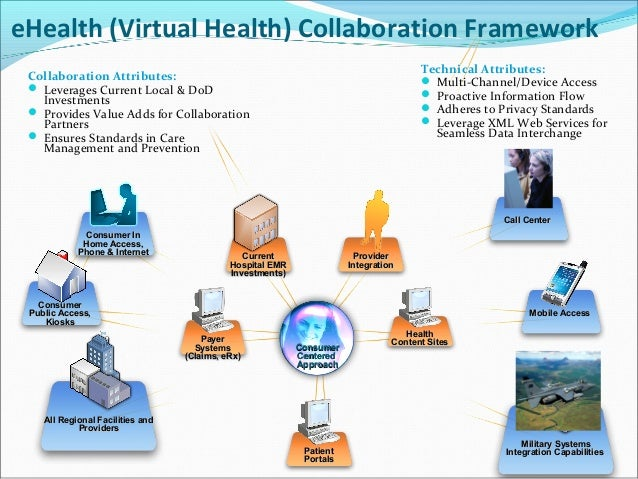 eHealth (Virtual Health) Collaboration Framework Collaboration Attributes:  Leverages Current Local & DoD Investments  P...