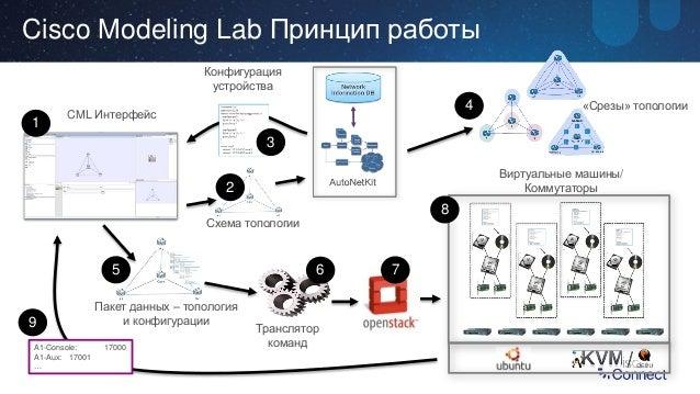 Lab Принцип работы CML