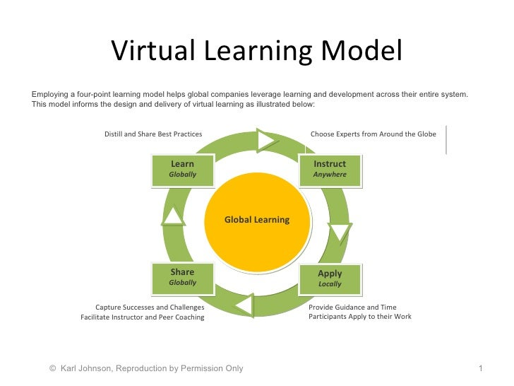 Virtual Learning Model ©  Karl Johnson, Reproduction by Permission Only  Employing a four-point learning model helps globa...