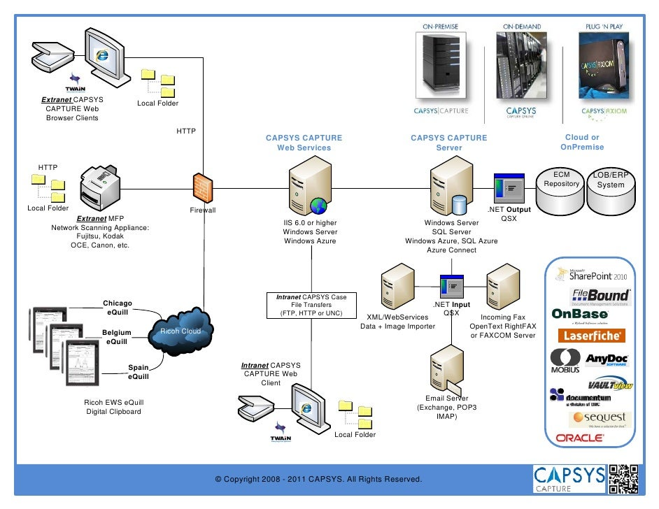 Extranet CAPSYS            Local Folder    CAPTURE Web    Browser Clients                                         HTTP    ...