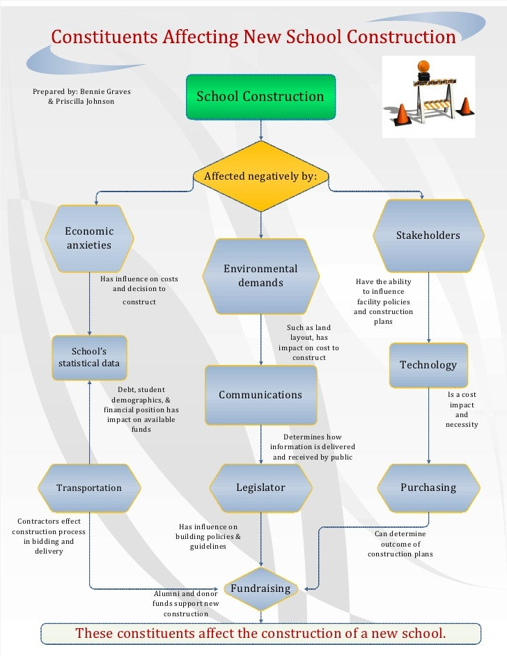Concept  Map For  Constituents