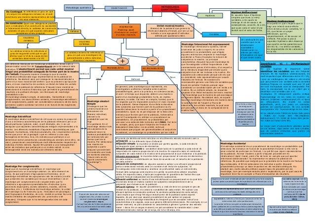 Metodologia qualitativa                             INVESTIGACIÓ                : fa referència al grau en què el conjunt ...