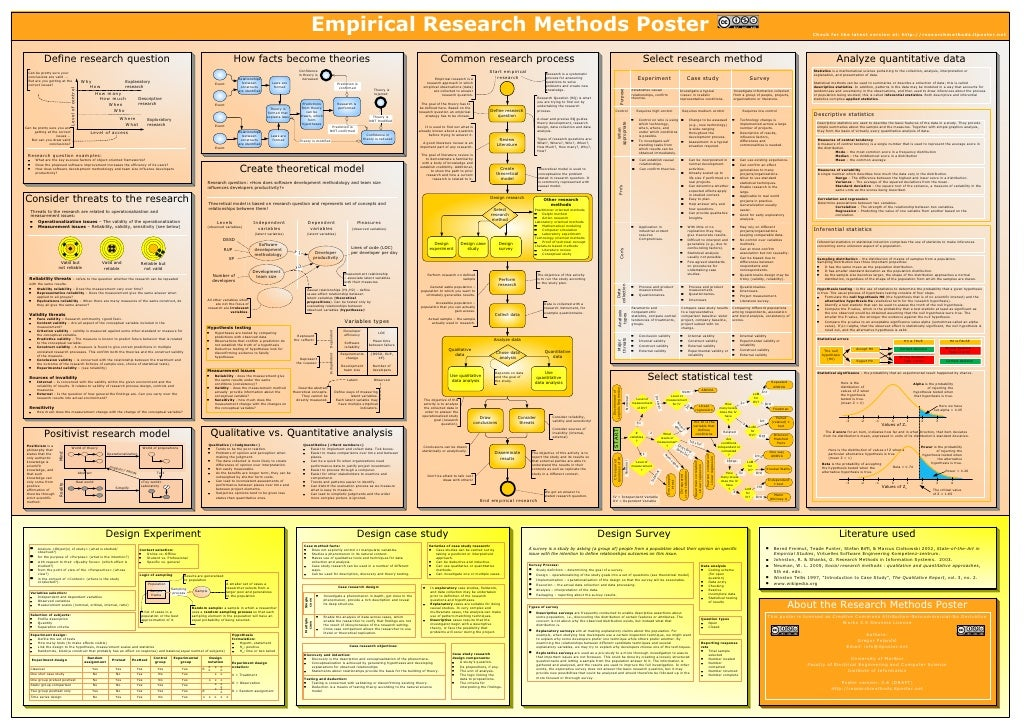 Empirical Research Methods Poster                                                                                         ...