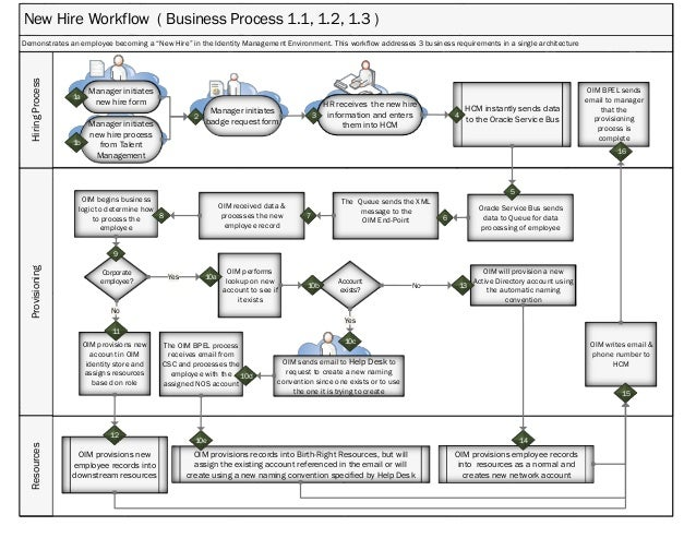 New Data Flow Diagram For Restaurant Management System Download