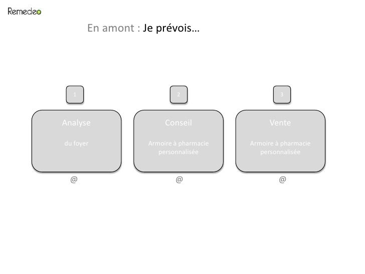 En amont : Je prévois…<br />1<br />2<br />3<br />Analyse<br />du foyer<br />Conseil<br />Armoire à pharmacie personnalisée...