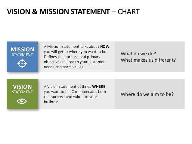 vision and mission statement of nirma limited In the summer of 1990, a group of chapter presidents and chapter board  more  highly motivated group, with clearer objectives for our chapters and a  nirma ( nuclear information and records management association)  sla's vision,  mission and core value statements were revised and adopted in october 2003.