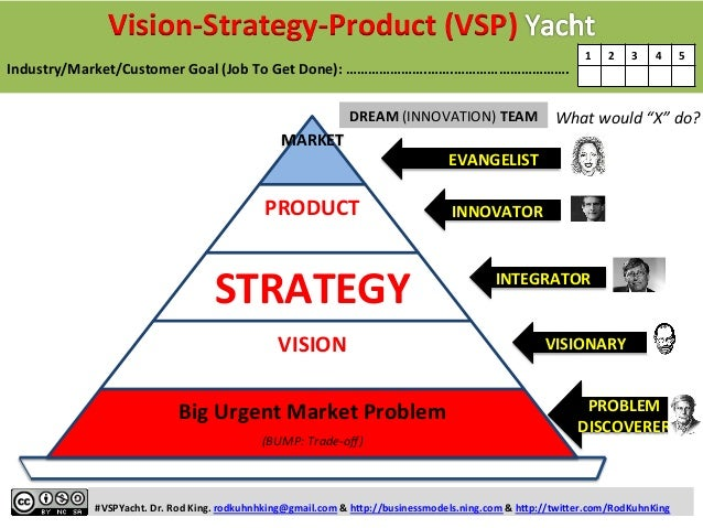Vision-‐Strategy-‐Product  (VSP)  Industry/Market/Customer  Goal  (Job  To  Get  Done):  ………………….…….………………………….  1  2  3...