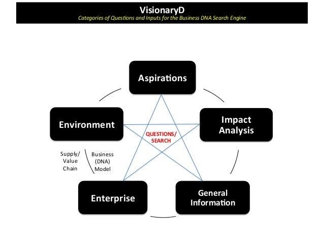 Dna business plan