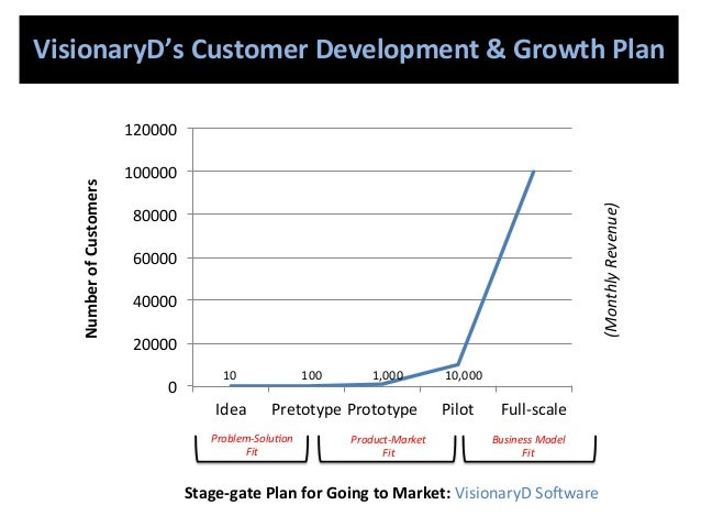 Mail order business plan