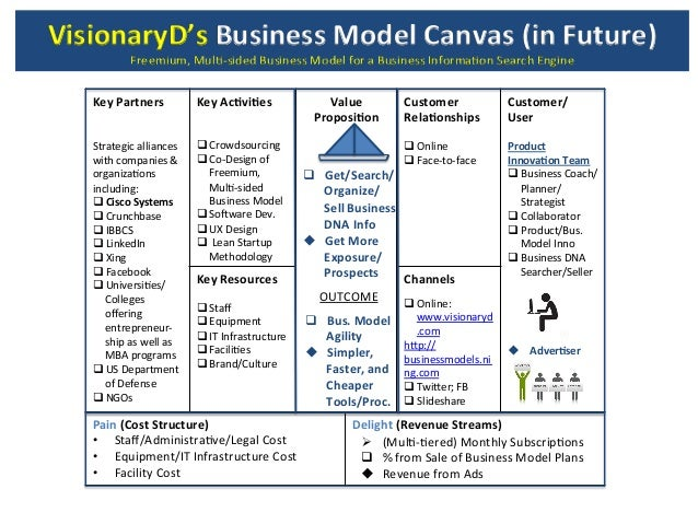 Search business models pictures to pin on pinterest thepinsta visionaryds business model canvas proposed freemium 638x479 accmission Gallery