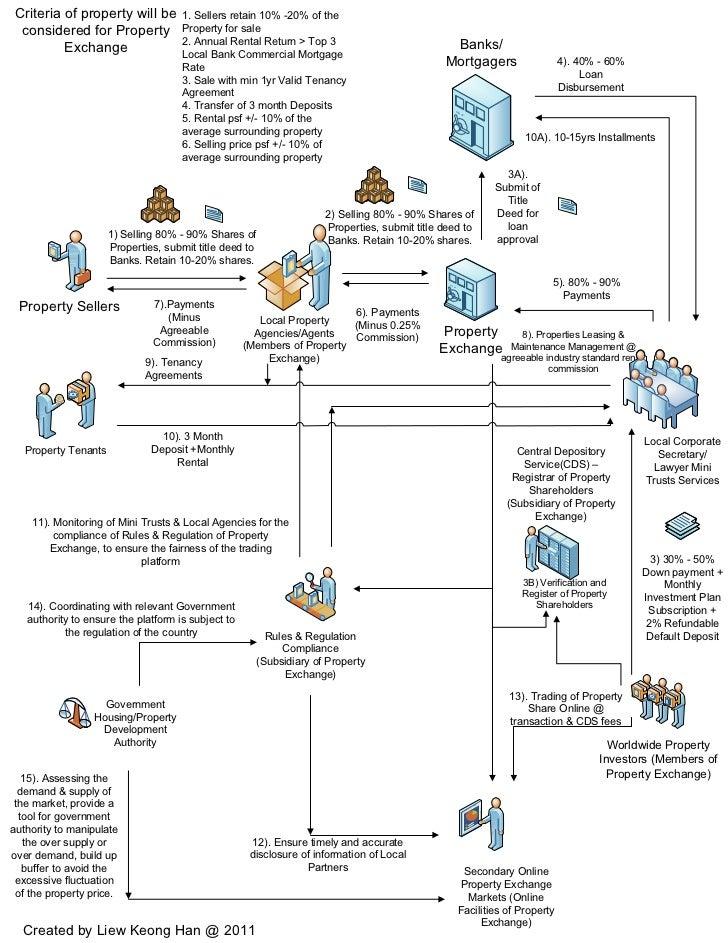 Visio Property Exchange Flow Charts