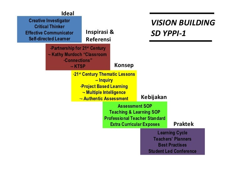 VISION BUILDING SD YPPI-1 Creative Investigator Critical Thinker Effective Communicator Self-directed Learner <ul><li>Part...