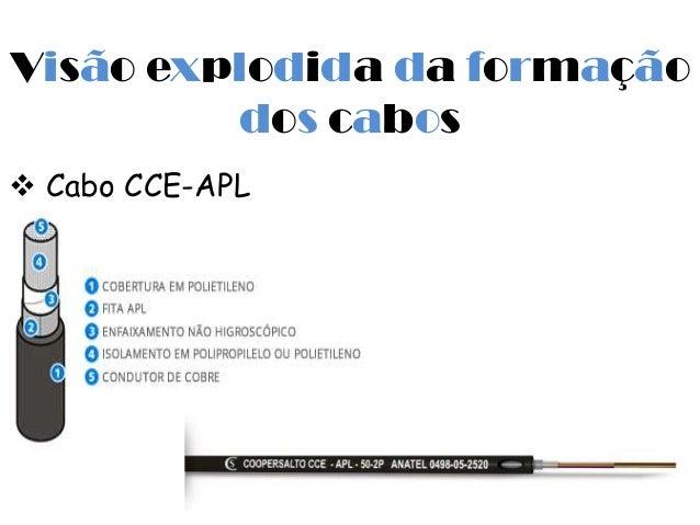 Visão explodida da formação         dos cabos Cabo CCE-APL