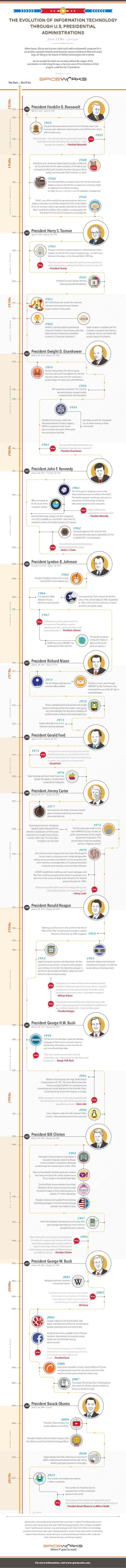The Evolution of Information Technology Through U.S. Presidential Administrations from 1930s – present Before bacon, LOLca...