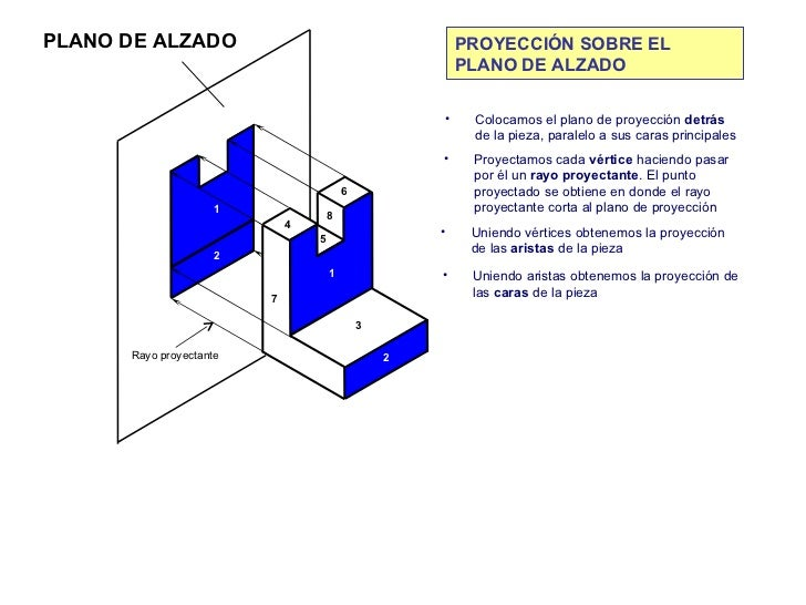 Proyeccion Sobre un Plano Proyección Sobre el Plano