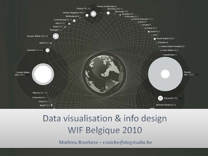 Data visualization & info designWIF Belgique 2010<br />Mathieu Bazelaire – caniche@dogstudio.be<br />