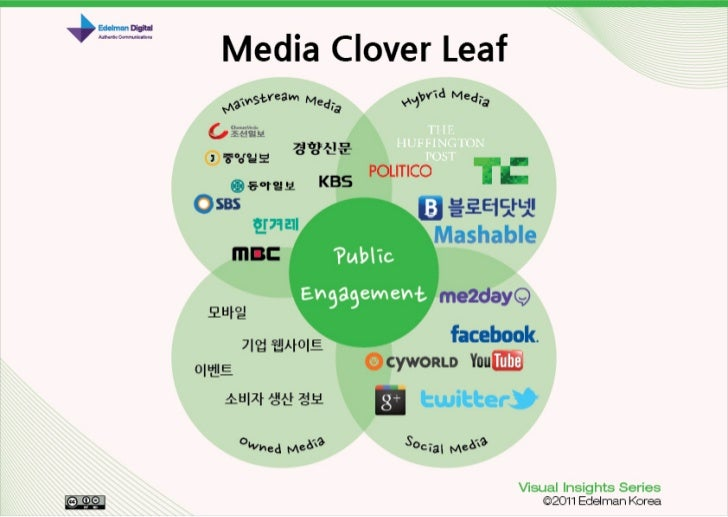 Edelman Korea Visual Insights Series #2 - Media Cloverleaf