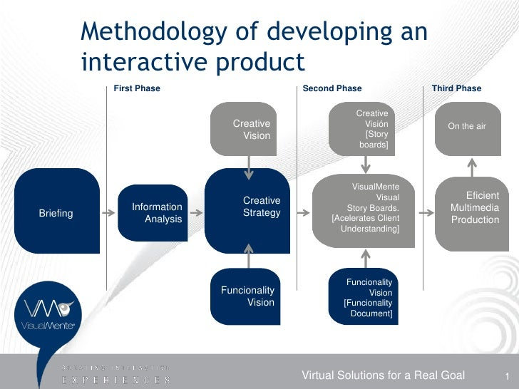 Methodology of developing an            interactive product              First Phase                      Second Phase    ...