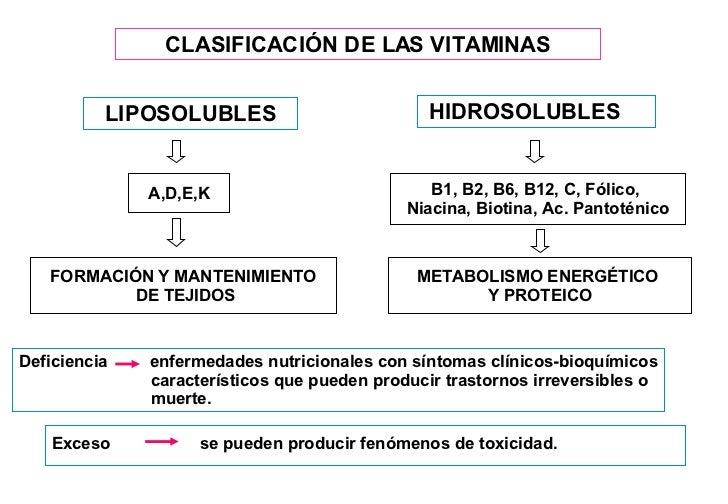 Lic en Nutricion Univ Maimonides(Vitamina Completa)