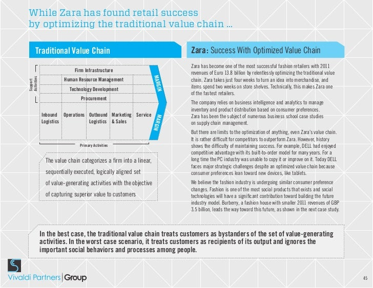 "zara globalizing the value chain This is ""globalizing the value proposition"", chapter 6 from the book global strategy and supply-chain functions was critical to effective product development."