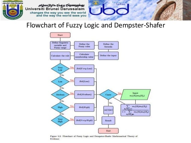 research paper fuzzy logic Research paper - download as word doc (doc), pdf file (pdf), text file (txt) or read online.