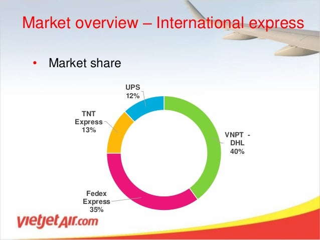 Market share in business plan