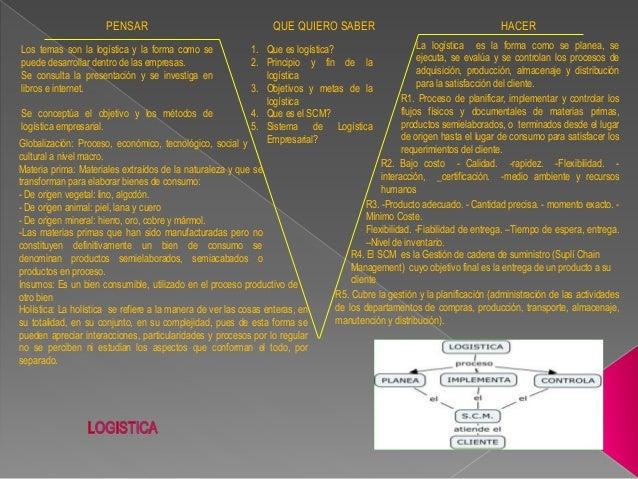 PENSAR QUE QUIERO SABER HACER Los temas son la logística y la forma como se puede desarrollar dentro de las empresas. Se c...