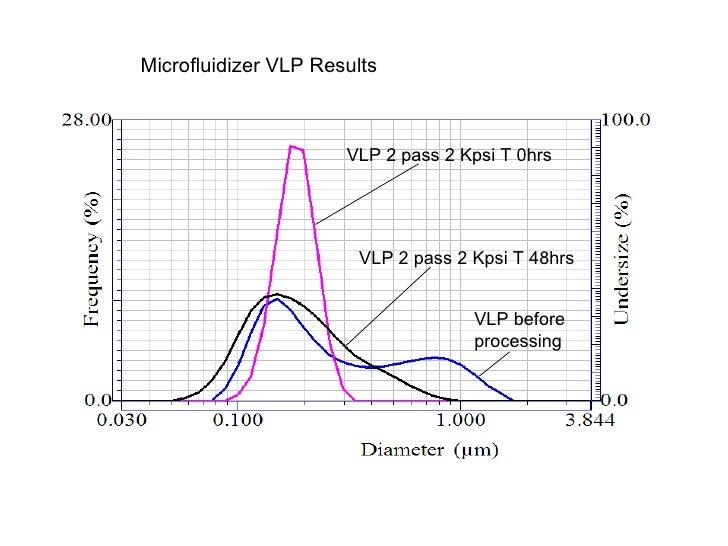 VLP before processing VLP 2 pass 2 Kpsi T 0hrs VLP 2 pass 2 Kpsi T 48hrs Microfluidizer VLP Results