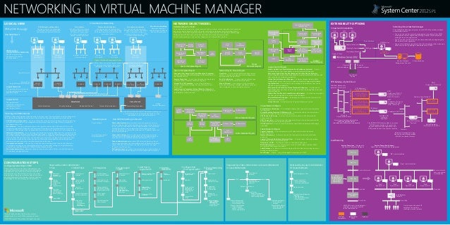 NETWORKING IN VIRTUAL MACHINE MANAGERLOGICAL VIEWVM Networks(Virtual Machine Networks)What you can do:How VMM does it:VLAN...