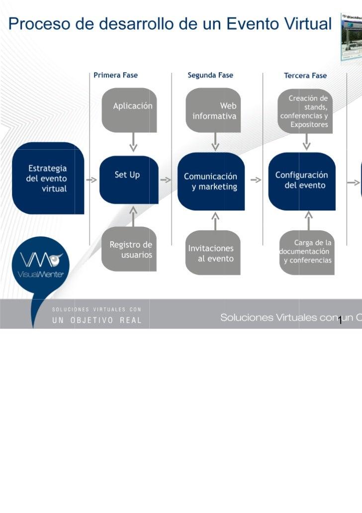Proceso de desarrollo de un Evento Virtual