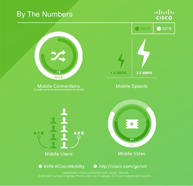 Cisco Visual Networking Index Graphic--By the Numbers