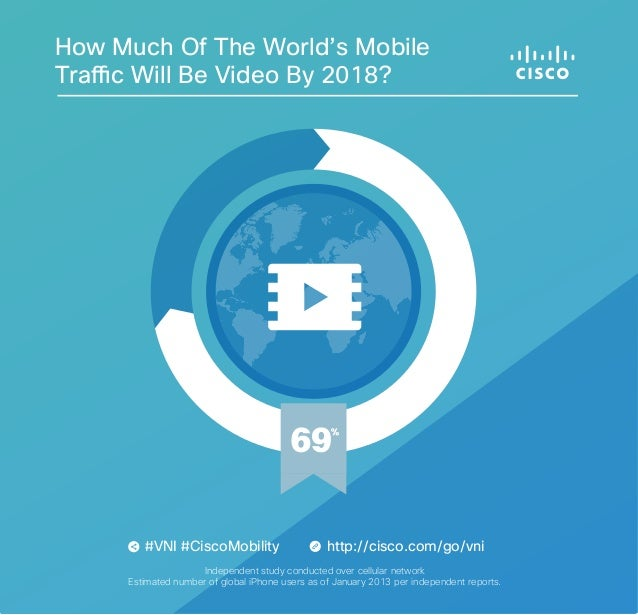 Cisco Visual Networking Index Graphic--How Much of the World's Mobile Traffic Will Be Video?