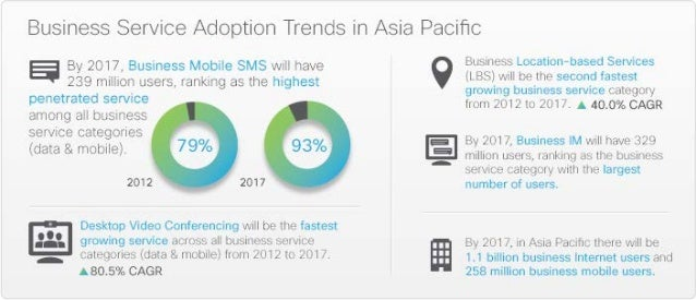 Business Service Trends 2012-2017