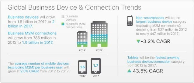 Global Service Trends 2012-2017