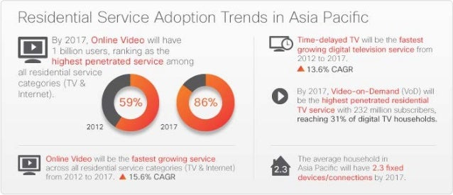 Residential Service Trends 2012-2017