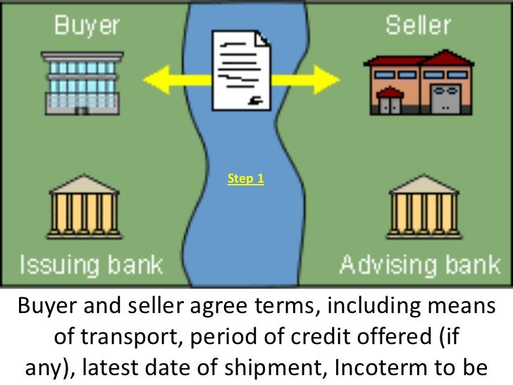 Step 1Buyer and seller agree terms, including means   of transport, period of credit offered (if any), latest date of ship...