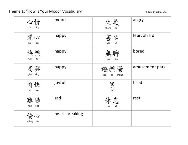 """Theme 1: """"How is Your Mood"""" Vocabulary                 © 2012 by Esther Chau                       mood                   ..."""