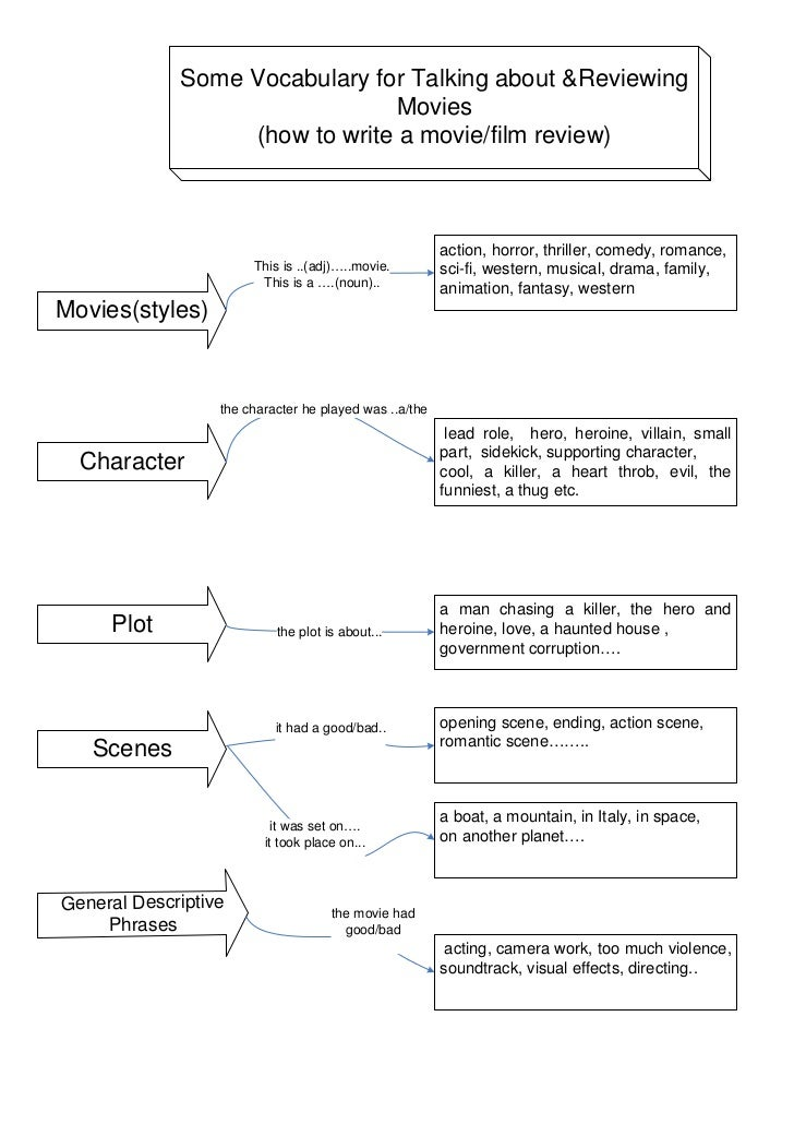 Some Vocabulary for Talking about &Reviewing                                Movies                  (how to write a movie/...