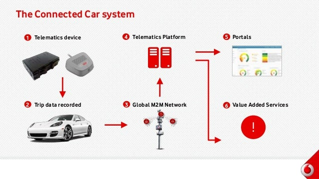 global connected car m2m connections an The global connected car m2m connections and services market research report forecast 2017-2021 is a valuable source of insightful data for business strategists.