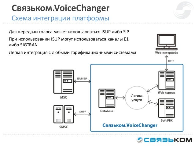 Связьком.VoiceChanger Схема