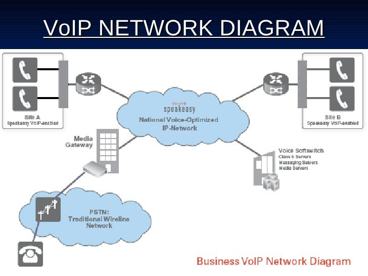 cisco ip phone diagram wirdig voip network diagram jebas us