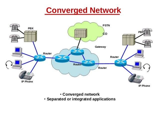 Voice Over IP (VoIP)