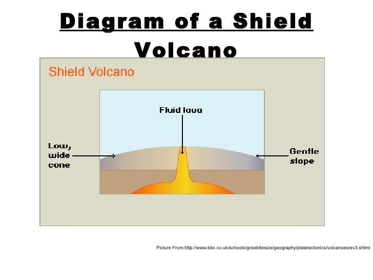 Parts of a shield volcano