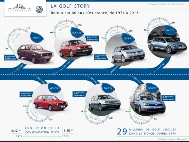 l 39 histoire de la volkswagen golf en infographie. Black Bedroom Furniture Sets. Home Design Ideas