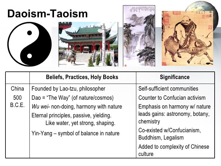 taoism vs buddhism vs confucianism essay
