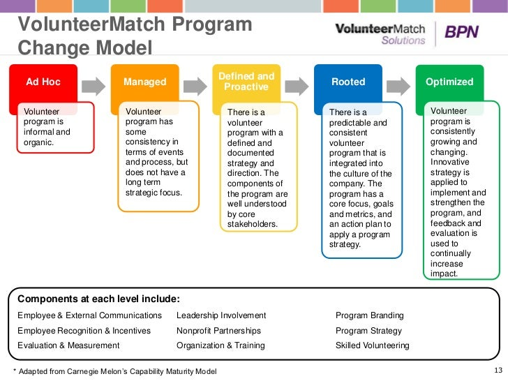 volunteer guidelines for non profit